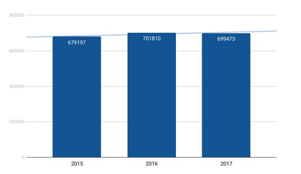 Количество договоров ДДУ за три года менялось незначительно