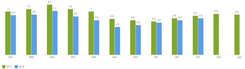Индекс HH – чем больше цифра, тем выше конкуренция среди соискателей. Летом рынок сильно проседает