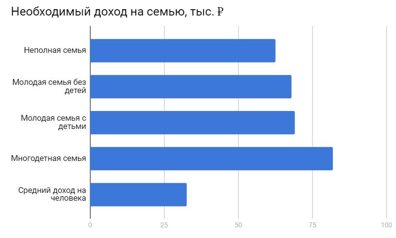 Для исследования опросили 60 тысяч семей из регионов России