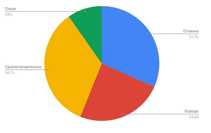 Оценки формы изложения