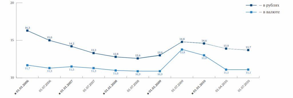 Средневзвешенная ставка в 2009 году по данным ЦБ