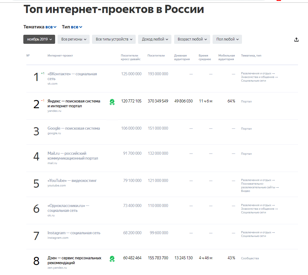 Статистика Яндекс.Радара. Дзен идет сразу за Инстаграмом!